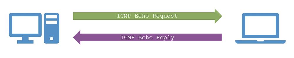 Ping protocol