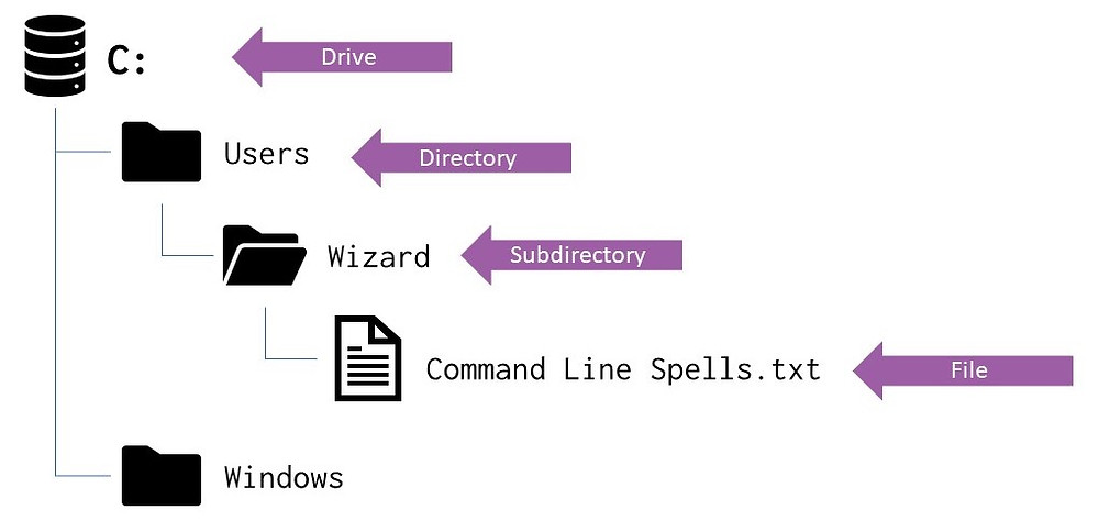 Windows Directory and File Listing
