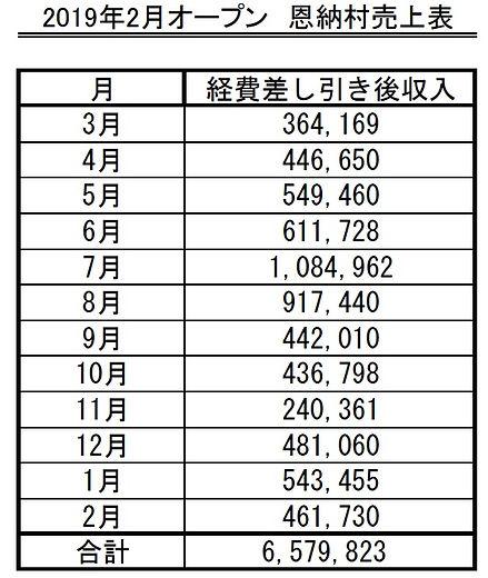 恩納村売上表.jpg