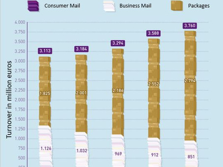 Business senders sent 96% of the total volume of national letterbox mail !