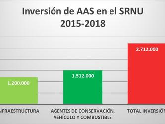 Ambiente Sur aumentó su incidencia con participación y educación