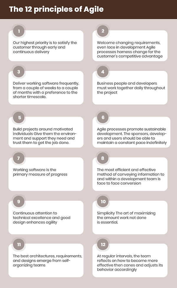 The-12-principles-of-Agile.png