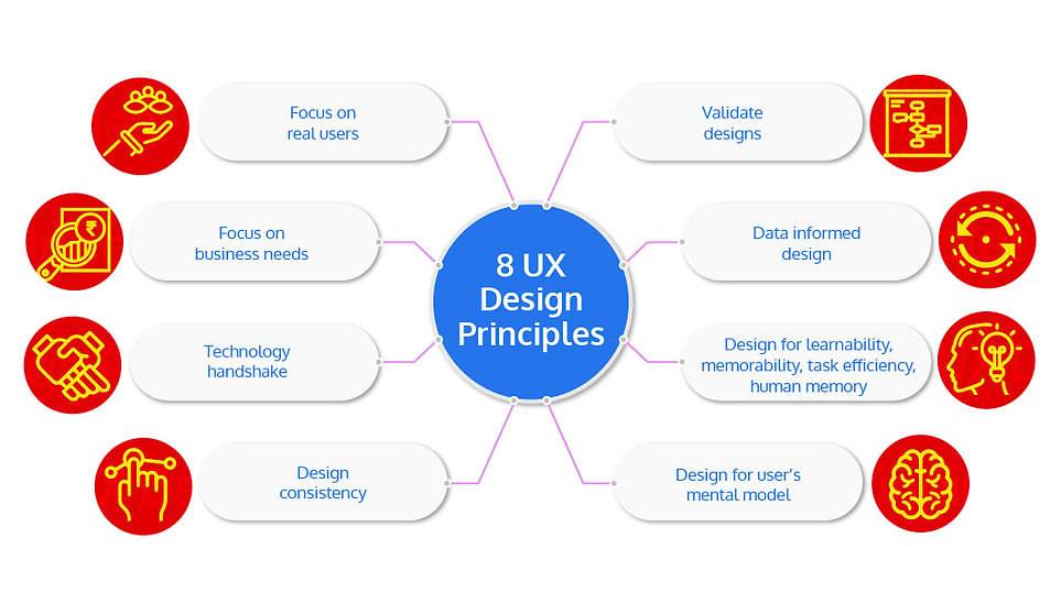 8 UX Design Principles.jpg
