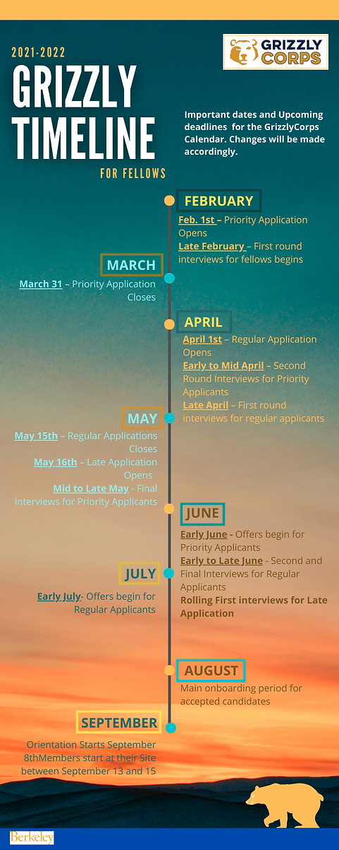 GrizzlyCorps Application Timeline For Fellows