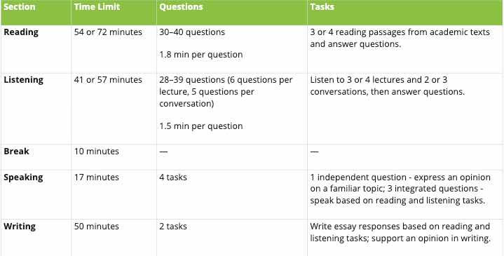 מבנה מבחן TOEFL