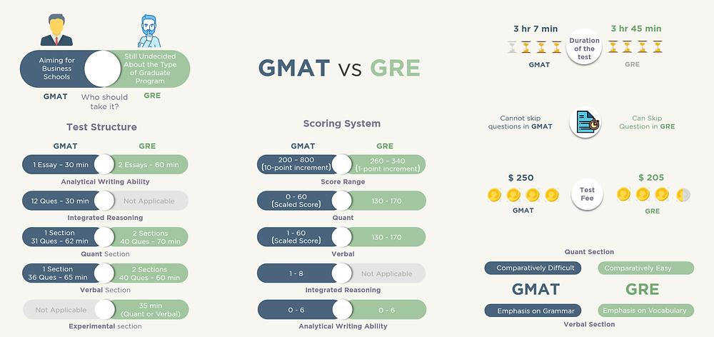 GMAT vs GRE vs EA