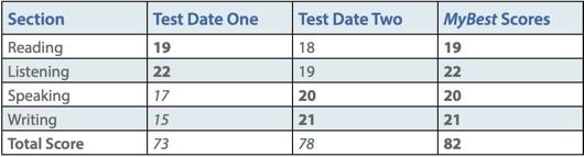 TOEFL MyBest Scores