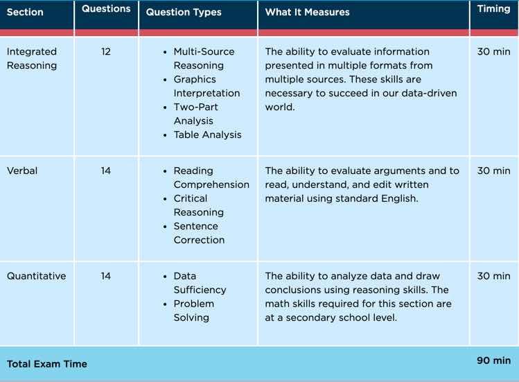Executive Assessment GMAC