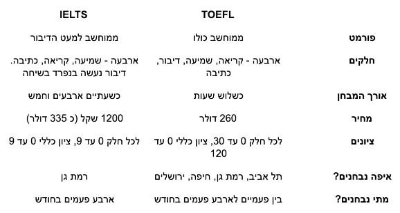 IELTS או TOEFL