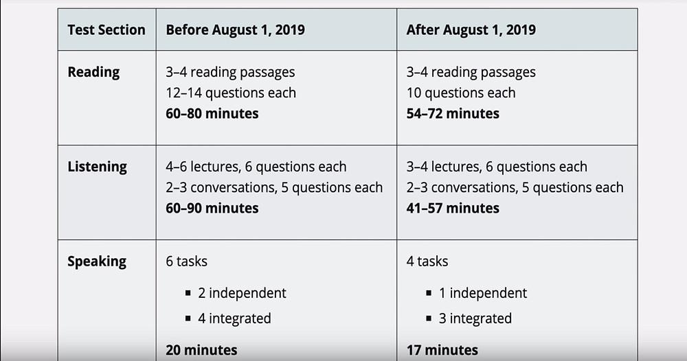 מבחן TOEFL קצר יותר אוגוסט 2019