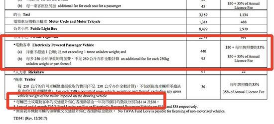運輸署文件清楚列車電動客車的牌費,還有交通意外傷亡者援助基金費用。