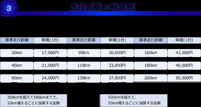 スポット便料金表プラン3ー3.png