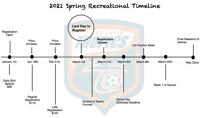 Spring Recreational Timeline 2021.png