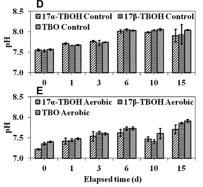 Rates and product identification for trenbolone acetate metabolite biotransformation under aerobic conditions