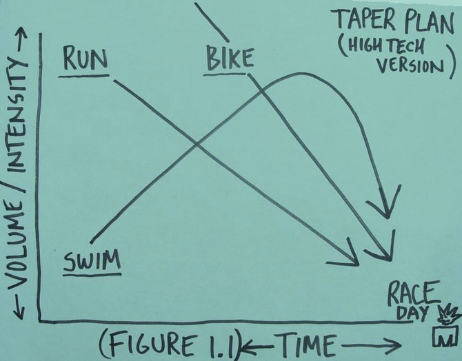 Taper - too little or too much?
