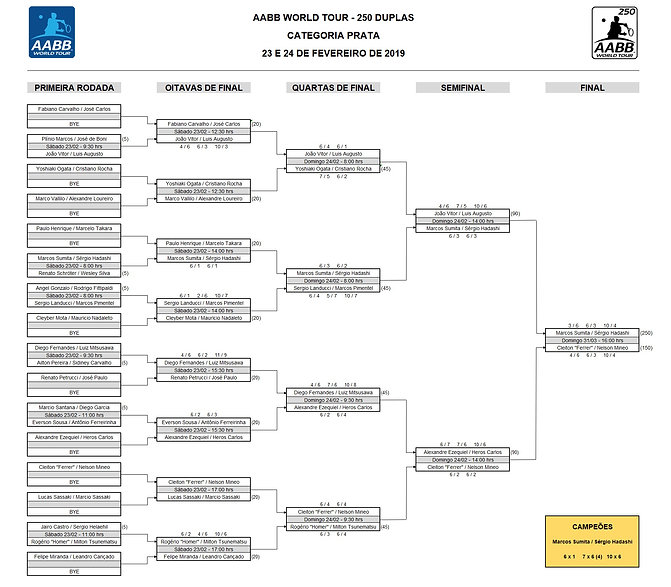 Tabela - AABB 250 DUPLAS - PRATA (FINAL)