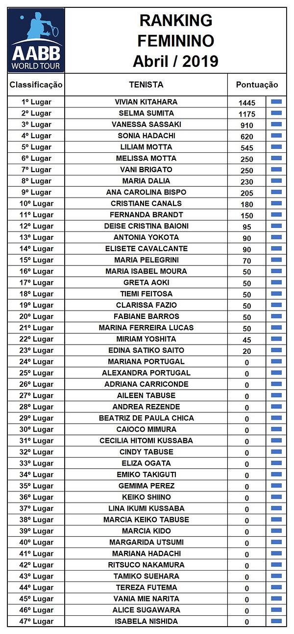 Ranking 04-2019 Feminino.jpg