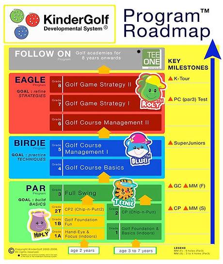 KDS_Program_Roadmap.jpg