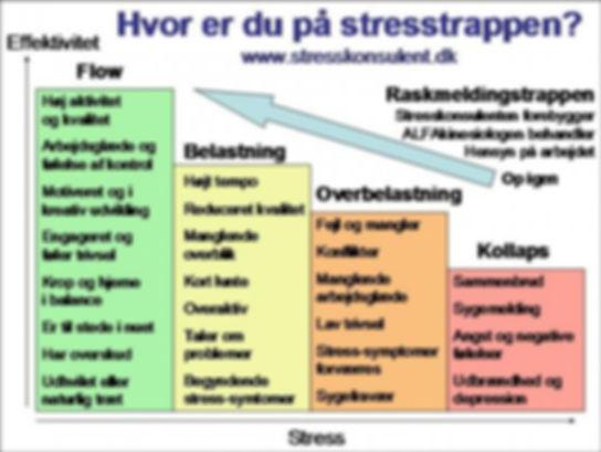 Stresstrappen