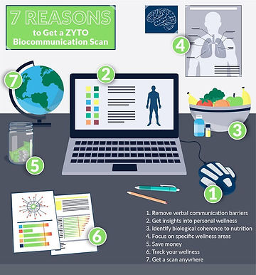 7-reasons-to-get-zyto-scan-infographic-2.jpg
