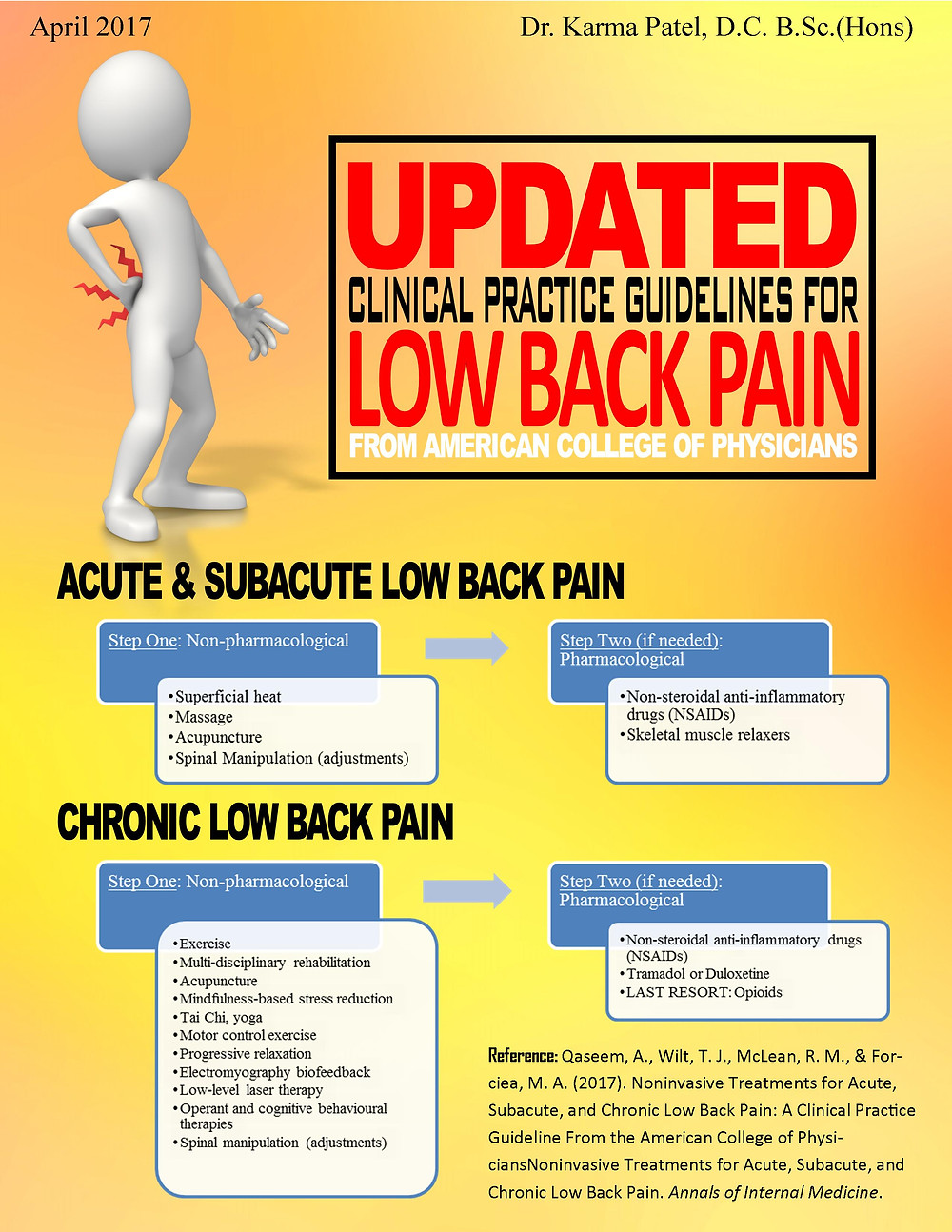 Updated Clinical Practice Guidelines for Low Back Pain