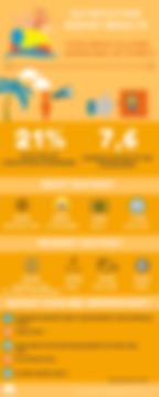 Survey ITF$0 Circuit Platges de BCN (1st event)