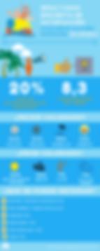 Encuesta ITF$0 Circuit Platges de BCN (3a prueba)