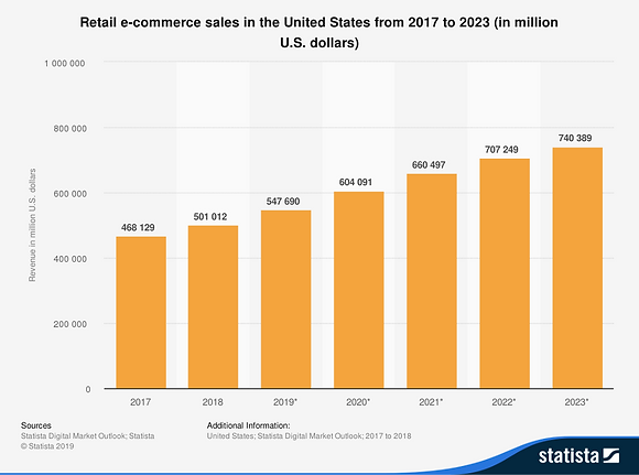Retail-e-commerce-sales-in-the-United-St