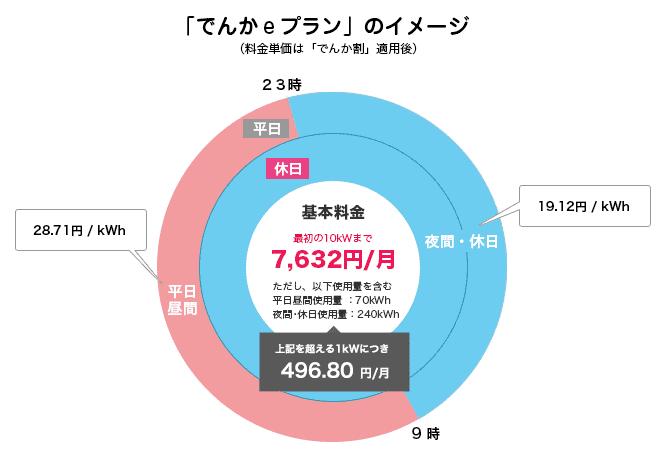 でんかeプラン グラフ