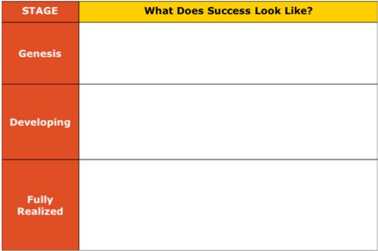 What Does Success Look Like Chart