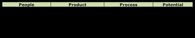 SEED 4P Chart