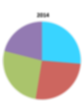 2014 Save the Planet, Inc Income Source Pie Chart