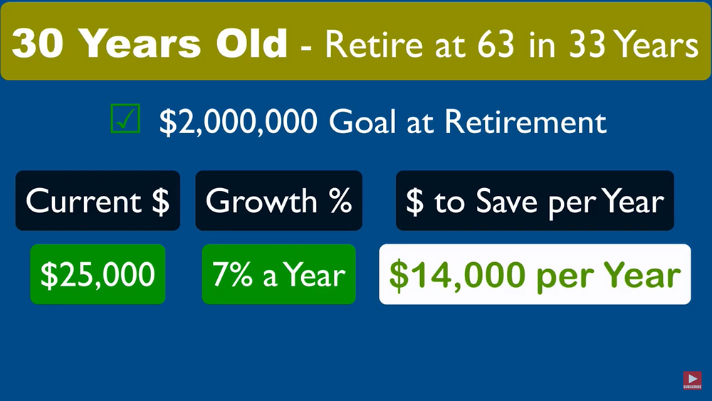 How much money should a 30 year old have saved