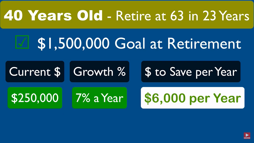 How much money should a 40 year old have saved