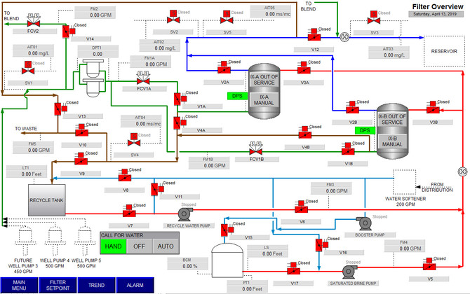 Using Rockwell Automation PlantPAx Faceplates and AOIs to reduce engineering cost and facilitate sta