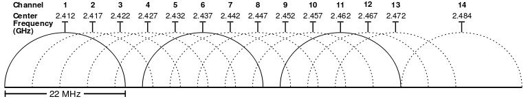 WiFi channel visualisation
