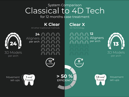 The rapid change in the orthodontic industry
