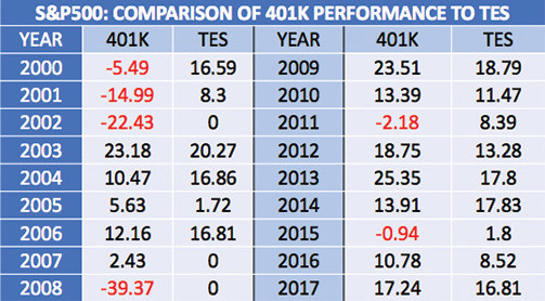 18 year CAGR comparison of 401K Losses vs Tax-Exempt Savings with No Losses