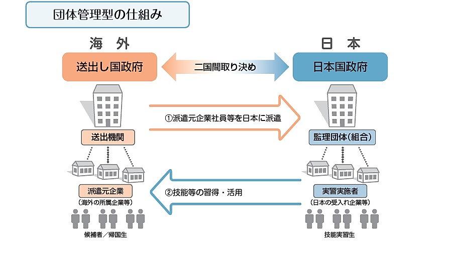 外国人技能実習生とは2.JPG