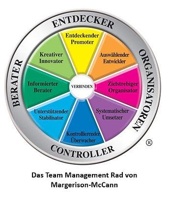 Team Management Rad von Margerison McCann, Team Management Profil (TMS)
