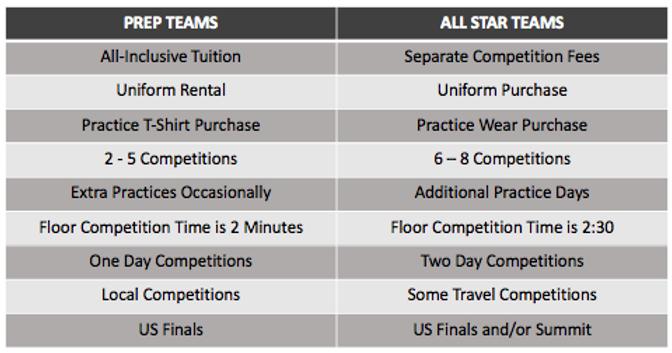 All Star vs. Prep.png
