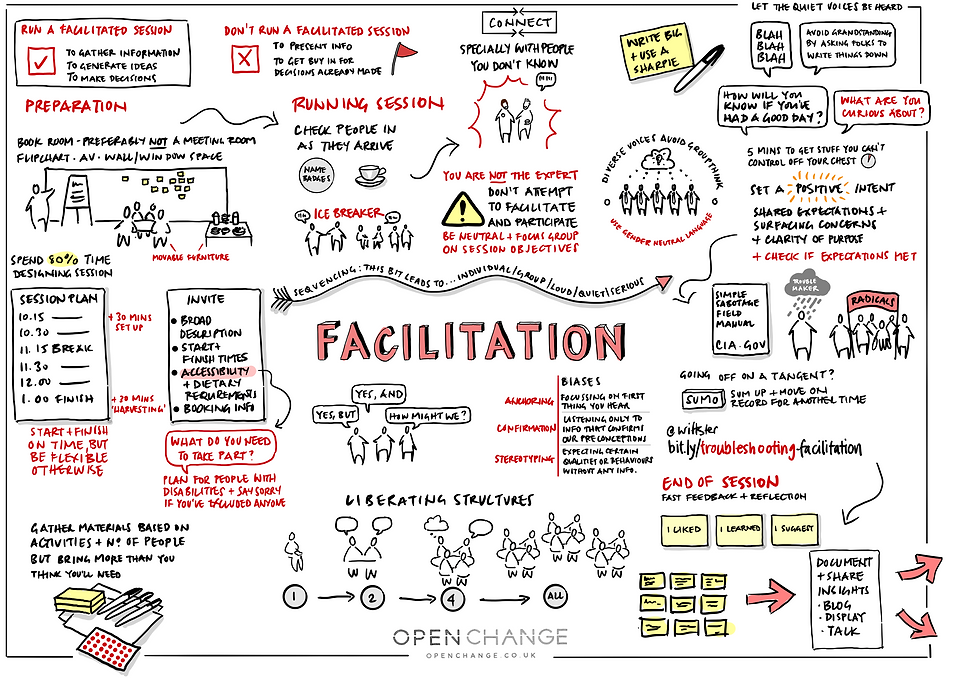 Facilitation sketch note.png