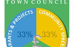 Faversham Town Council Expenditure Plans 2020-2021 - The Faversham Eye view