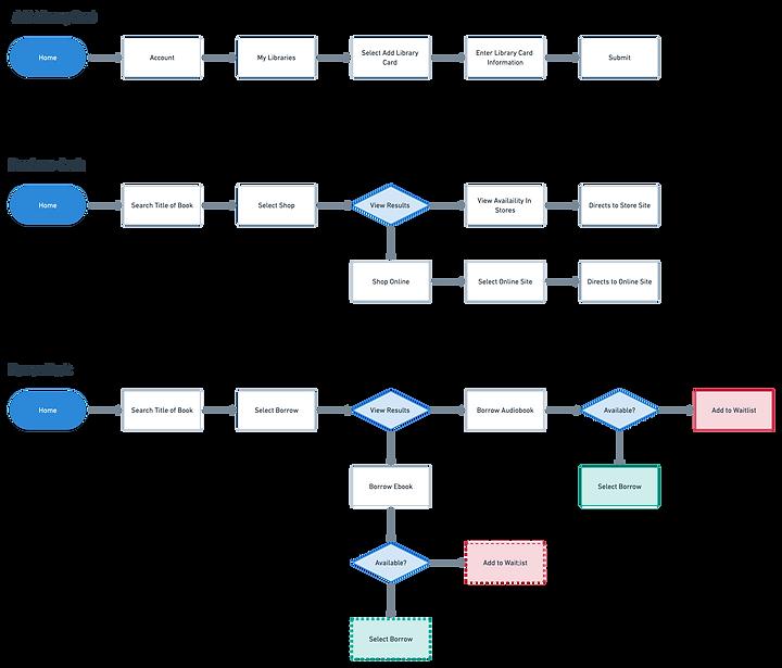 zine-userflow.png