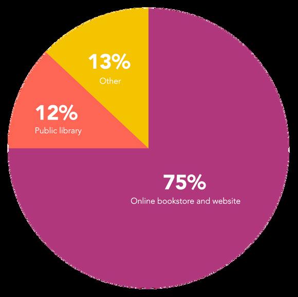 Where do e-book readers search?