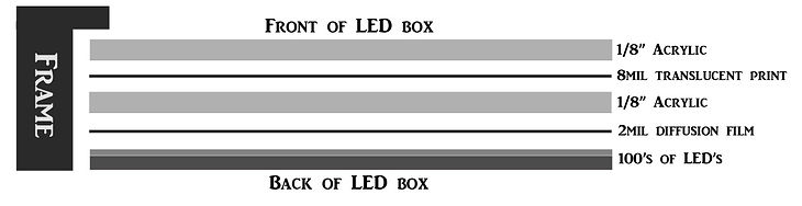 LED lightbox layers