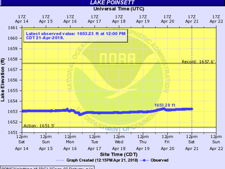Lake Poinsett, SD Water Level