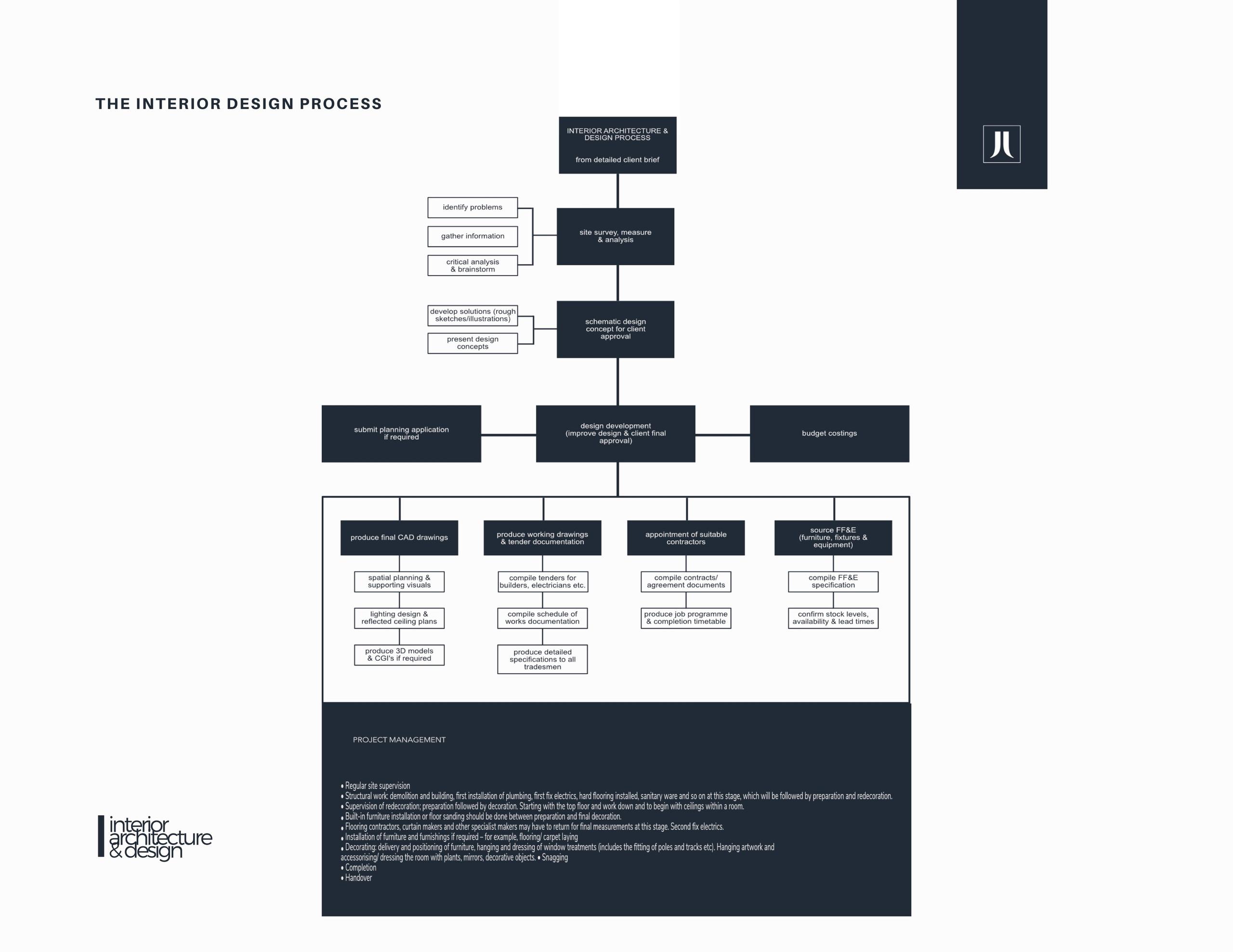 Jessica Lightbody | Interior Designers London | Interior Design Process