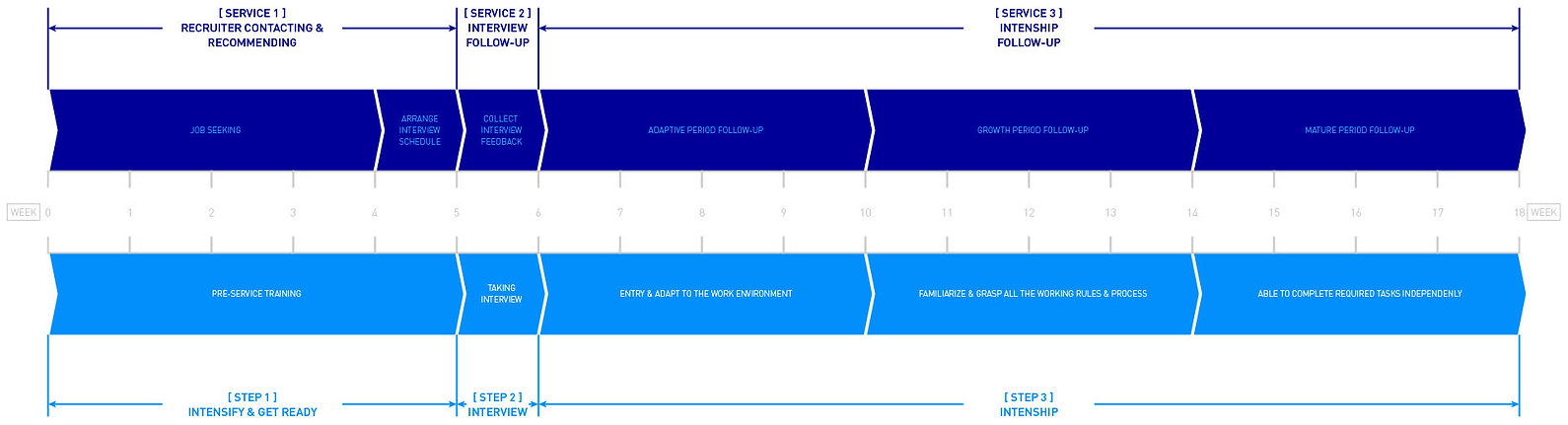 s18-intership-progress.jpg