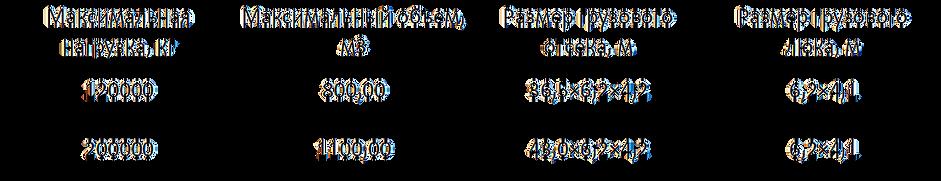 АН 124 225 Мрия характеристики и размеры